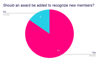 Should-an-award-be-added-to-recognize-new-members_.png