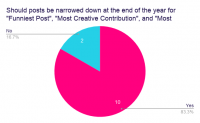 Should-posts-be-narrowed-down-at-the-end-of-the-year-for-_Funniest-Post_-_Most-Creative-Contribution_-and-_Most-Insightful-Post___.png