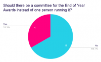 Should-there-be-a-committee-for-the-End-of-Year-Awards-instead-of-one-person-running-it_.png